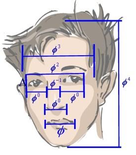 Fibonacci Sequenz