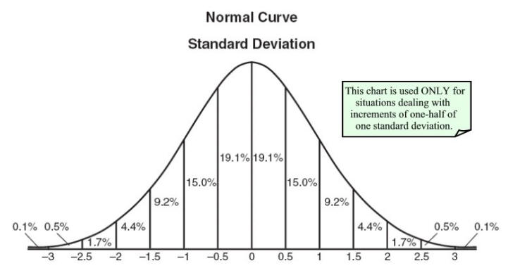Statistics 2 - Normal Probability Distribution